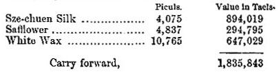Szechuen [Sichuen] exports, 1871 (Pt 1) table
