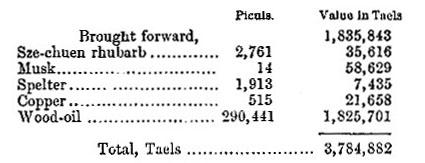Szechuen [Sichuen] exports, 1871 (Pt 2) table