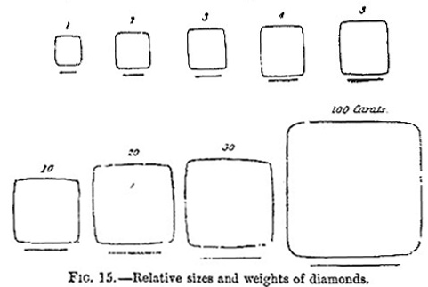 Relative sizes and weights of diamonds (images)