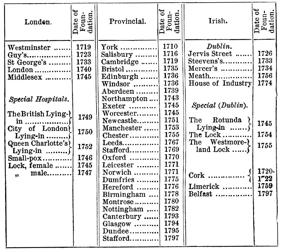 Dates of Foundation of Hospitals in 18th C image