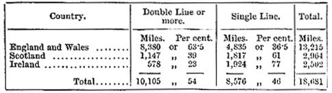 Distribution of Railway in 1883 (image)