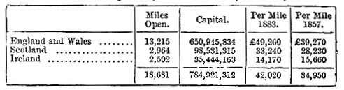 Average cost per mile of railway in 1883 (image)