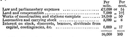Average cost of railway in 1871 (image)