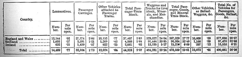 Quantities of Working Stock, 1883 (image)