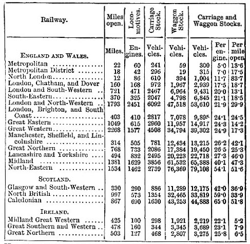 Proportions of rolling stock, 1883 (image)