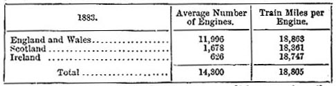 Average number of engines and train miles per engine (image)