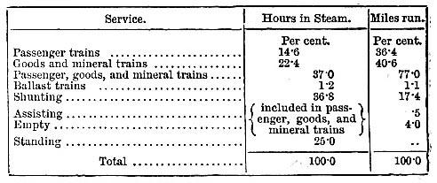 Relative percentages of hours engines were in steam and of miles run, 1883 (image)