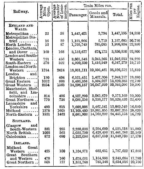 Number of train miles run per line, 1883 (image)