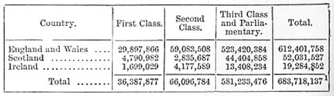 Total number of passengers of each class conveyed in 1883 (image)