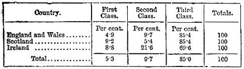 Proportions of passengers by class, 1883 (image)