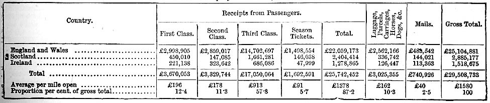 Receipts from passenger traffic, 1883 (image)
