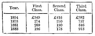Ticket receipts by class, 1854-83 (image)