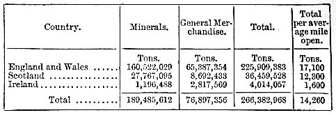 Minerals and goods or general merchandise conveyed by railway in 1883 (image)