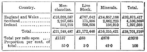 Receipts from mineral and goods traffic carried by rail in 1883 (image)