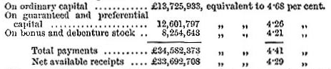 Dividends on paid-up capital for UK railways, 1883 (image)