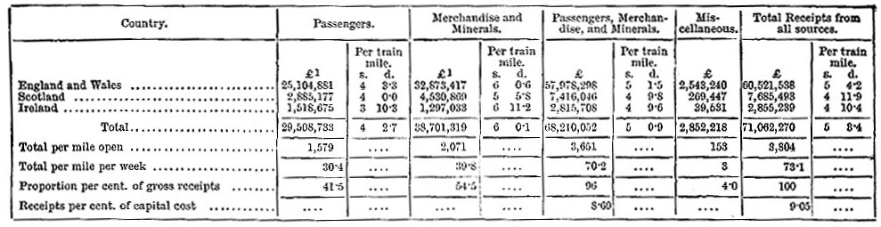 Statistics of Receipts earned in 1883 (image)