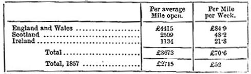 Average traffic receipts per railway mile, 1883