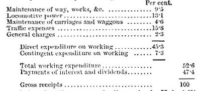 Appropriation of the gross receipts to working expenditure and dividends - UK railways, 1883 (image)