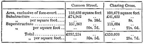 Cost of works of Cannon Street and Charing Cross Stations (image)