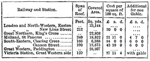 Roof spans and areas of London passenger termini (images)