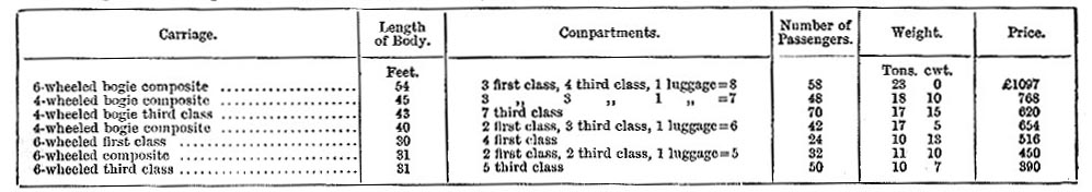 Types of carriage on the Midland Railway, c. 1885 (image)