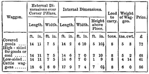 Waggon stock of Midland Railway - dimensions, weights, and prices (image)