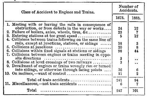 Types of Railway Accidents (image)